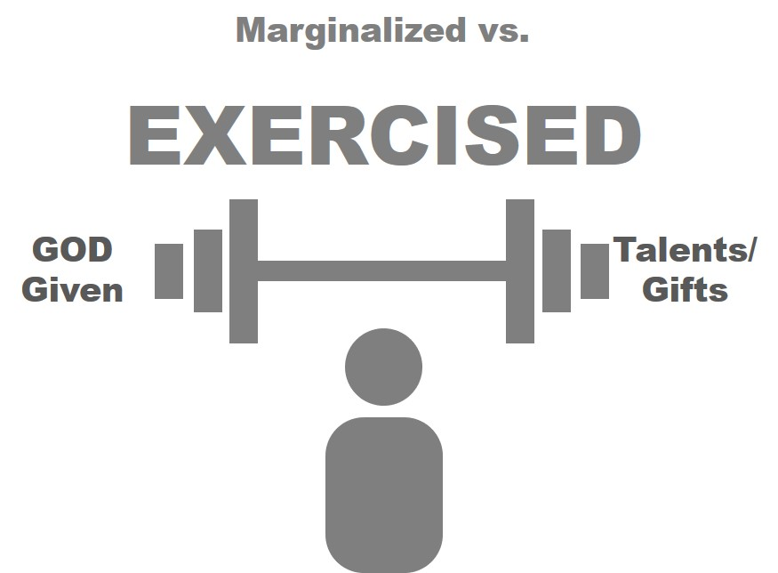 Marginalized versus Exercised