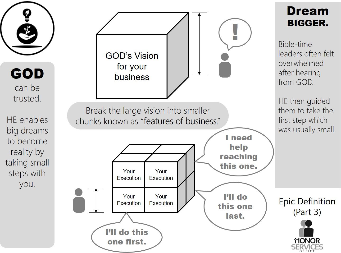 Break apart GODs Vision