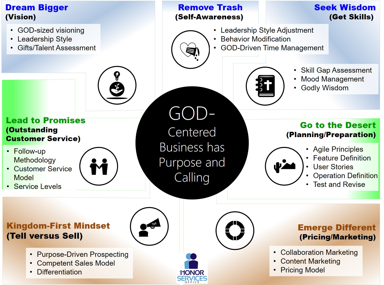 GOD Centered Business
